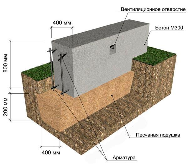 Заливка мелко-заглублённого ленточного фундамента