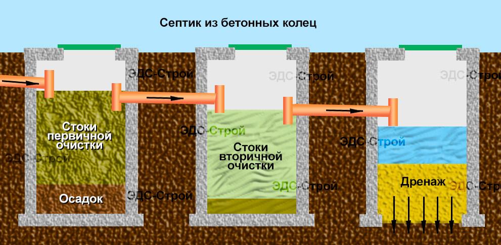 Септик для частного дома из бетонных колец схема